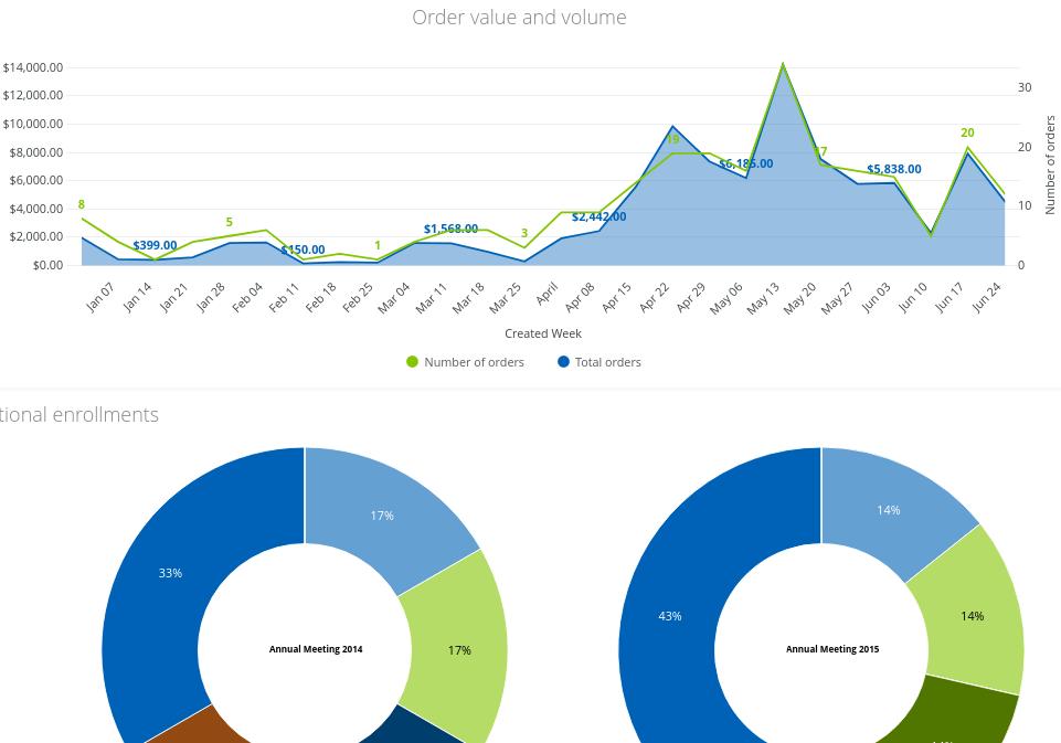 EthosCE Analytics dashboard